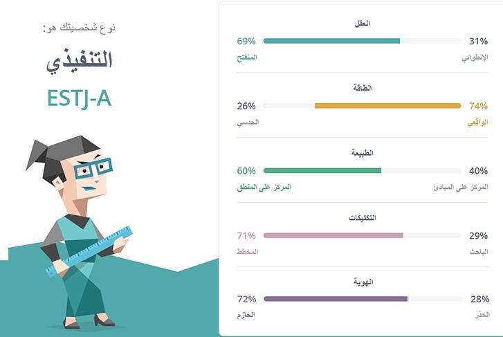 اختبار تحليل الشخصية Mbti
