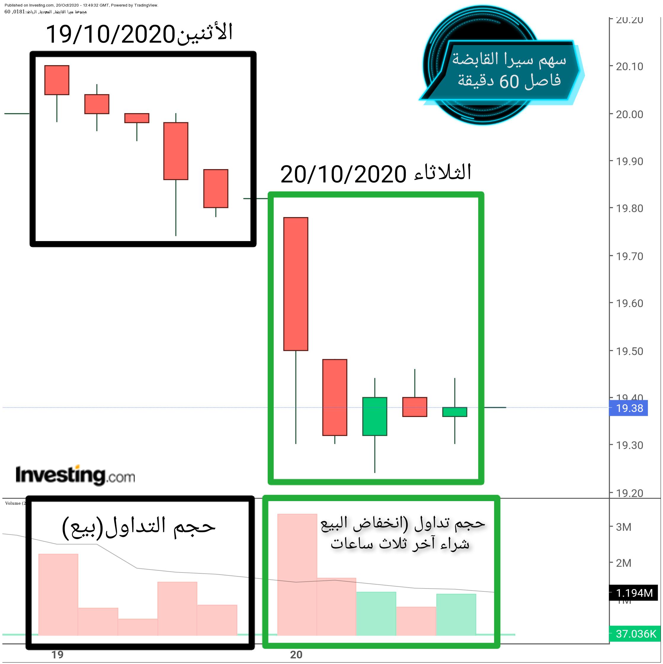 سهم شركة مجموعة سيرا القابضة - الصفحة 45 - هوامير البورصة ...