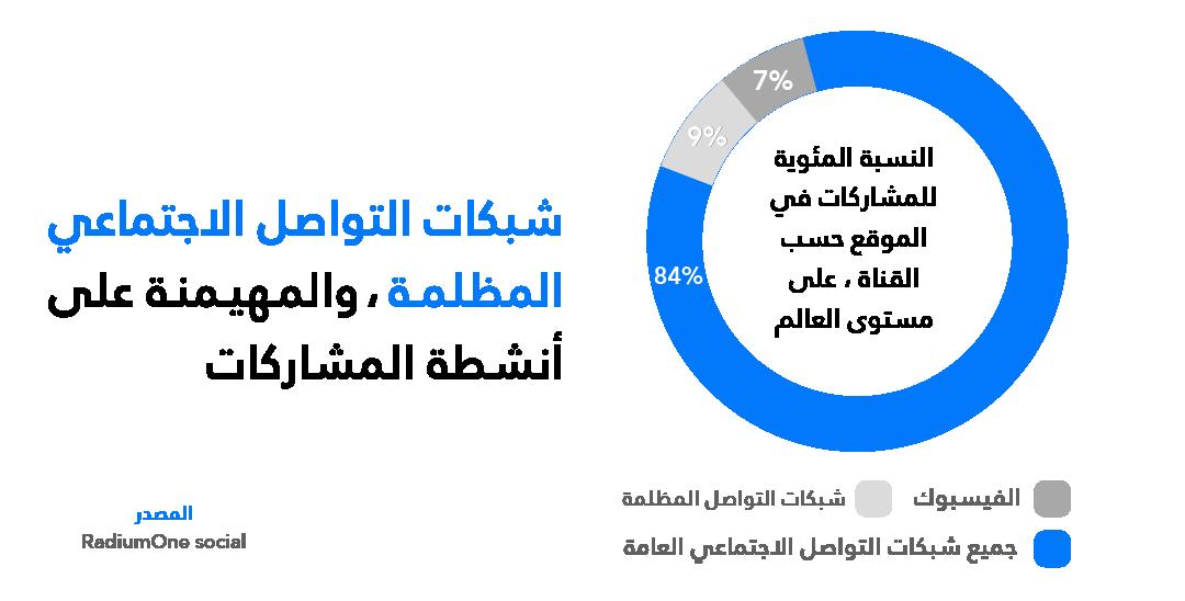تشكل ما يزيد عن 84 ٪ من جميع أنشطة المشاركات عبر وسائل التواصل الاجتماعي  (Dark Social Media Sharing) إن مشاركة المحتوى صعب التّتبع